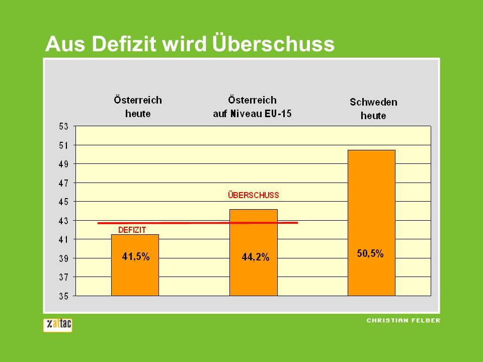 Der Vergleich macht Sie sicher Österreich Schweden Wachstum 2000 - 2007 1,8 2,6 Inflation 1,7 1,3 Budgetdefizit - 1,0 + 2,8 Verschuldung 62,1 46,7