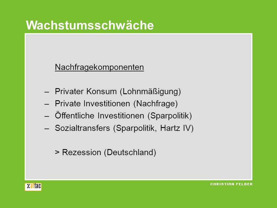 Nachfragekomponenten –Privater Konsum (Lohnmäßigung) –Private Investitionen (Nachfrage) –Öffentliche Investitionen (Sparpolitik) –Sozialtransfers (Spa
