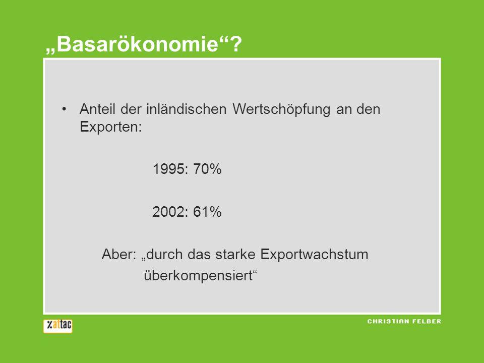 Anteil der inländischen Wertschöpfung an den Exporten: 1995: 70% 2002: 61% Aber: durch das starke Exportwachstum überkompensiert Basarökonomie?