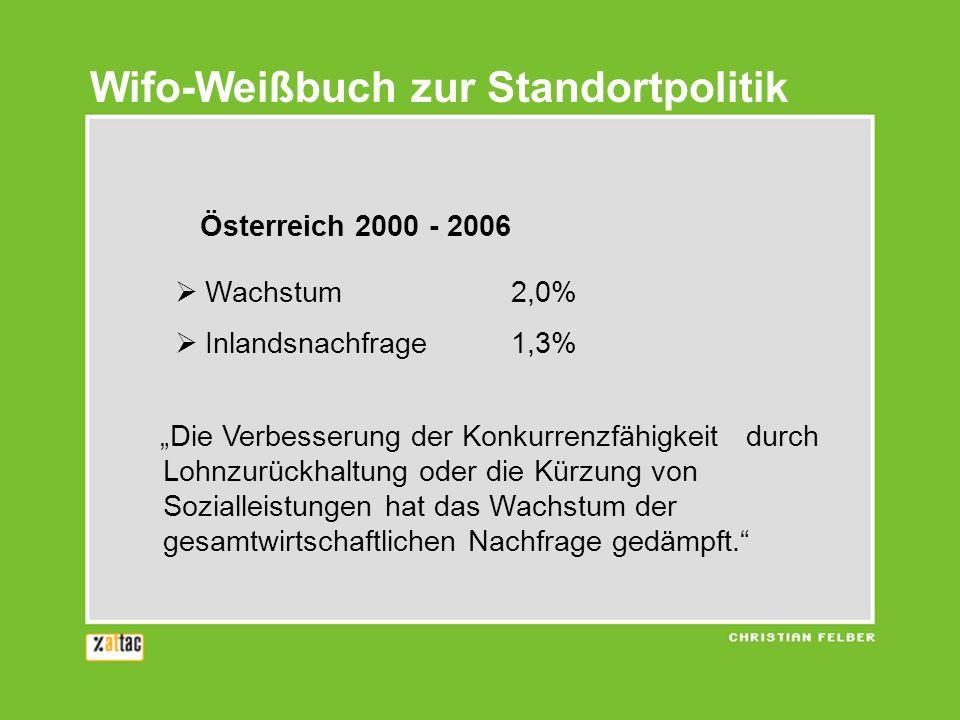 Wifo-Weißbuch zur Standortpolitik Österreich 2000 - 2006 Wachstum2,0% Inlandsnachfrage1,3% Die Verbesserung der Konkurrenzfähigkeit durch Lohnzurückha