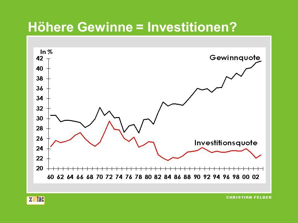 Höhere Gewinne = Investitionen?