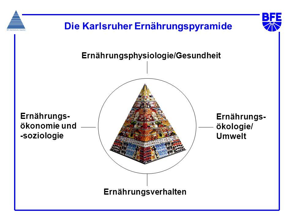 Die Karlsruher Ernährungspyramide Ernährungs- Ökonomie und -Soziologie Ernährungs- ökologie/ Umwelt Ernährungsverhalten Ernährungs- Ökonomie und -Sozi