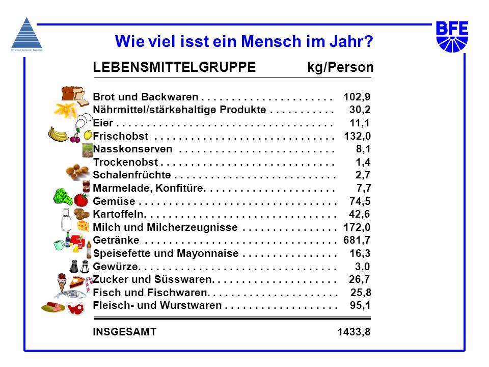 Wie viel isst ein Mensch im Jahr? LEBENSMITTELGRUPPE kg/Person Brot und Backwaren...................... 102,9 Nährmittel/stärkehaltige Produkte.......