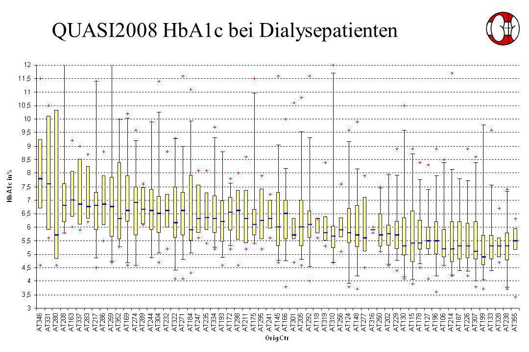 QUASI2008 HbA1c bei Dialysepatienten