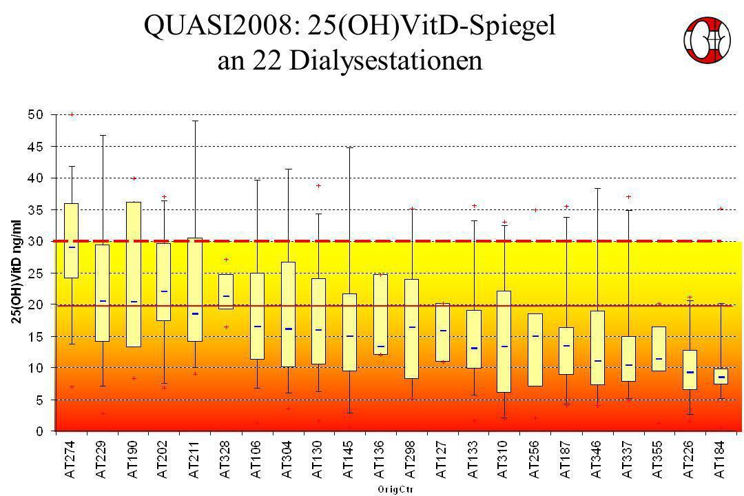 QUASI2008: 25(OH)VitD-Spiegel an 22 Dialysestationen