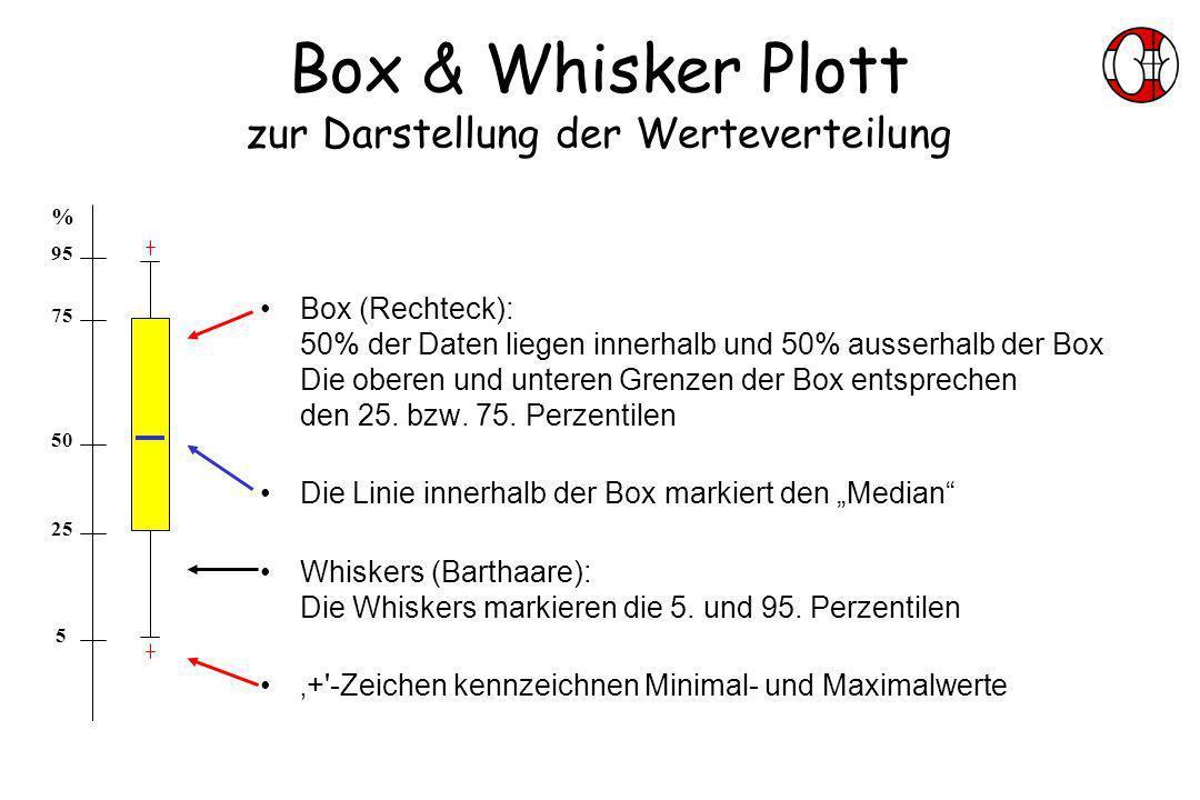 Box & Whisker Plott zur Darstellung der Werteverteilung Box (Rechteck): 50% der Daten liegen innerhalb und 50% ausserhalb der Box Die oberen und unter