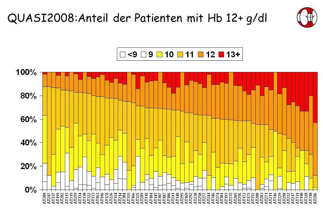 QUASI2008:Anteil der Patienten mit Hb 12+ g/dl