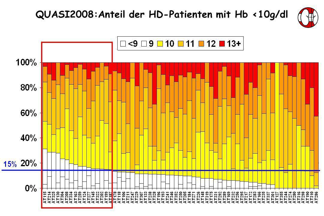 QUASI2008:Anteil der HD-Patienten mit Hb <10g/dl