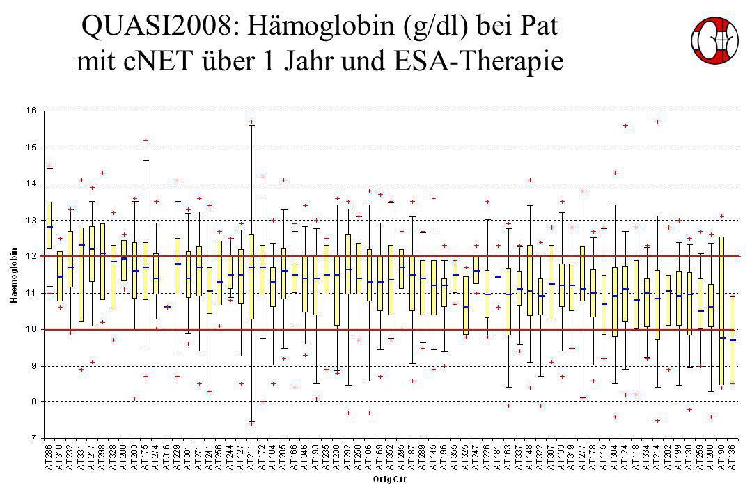 QUASI2008: Hämoglobin (g/dl) bei Pat mit cNET über 1 Jahr und ESA-Therapie