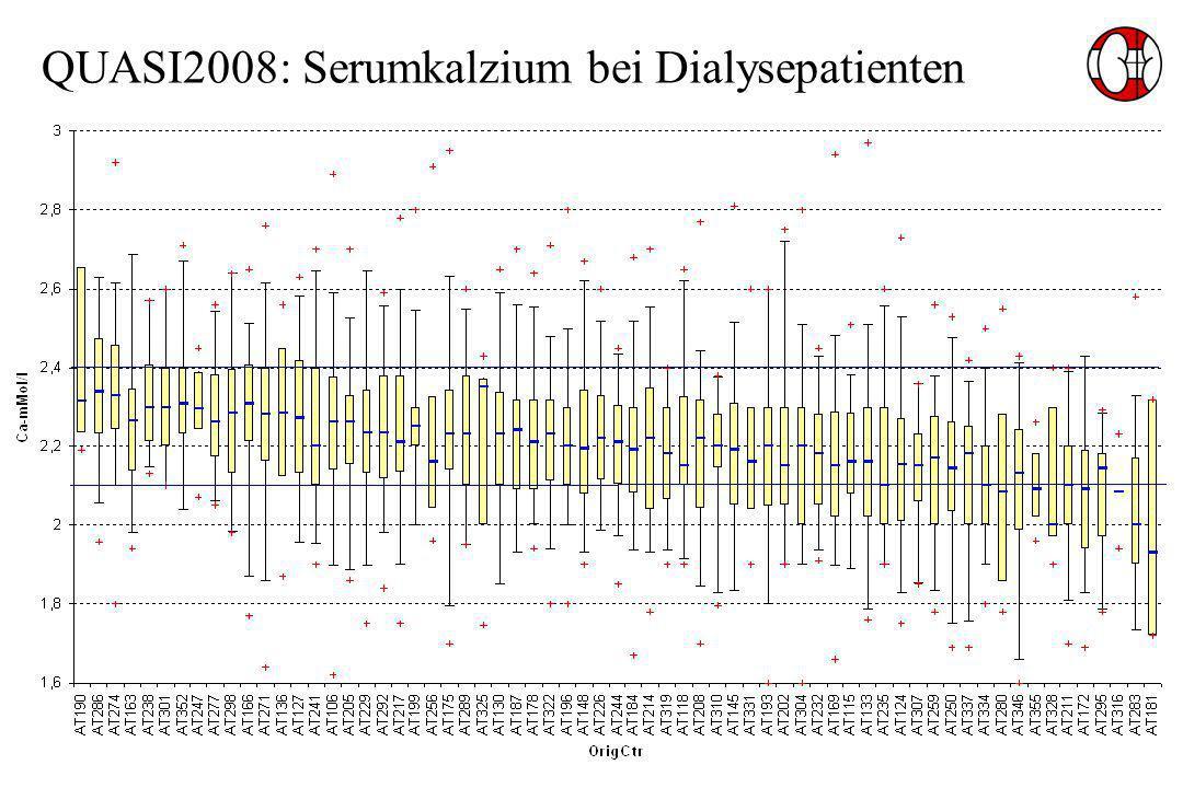 QUASI2008: Serumkalzium bei Dialysepatienten