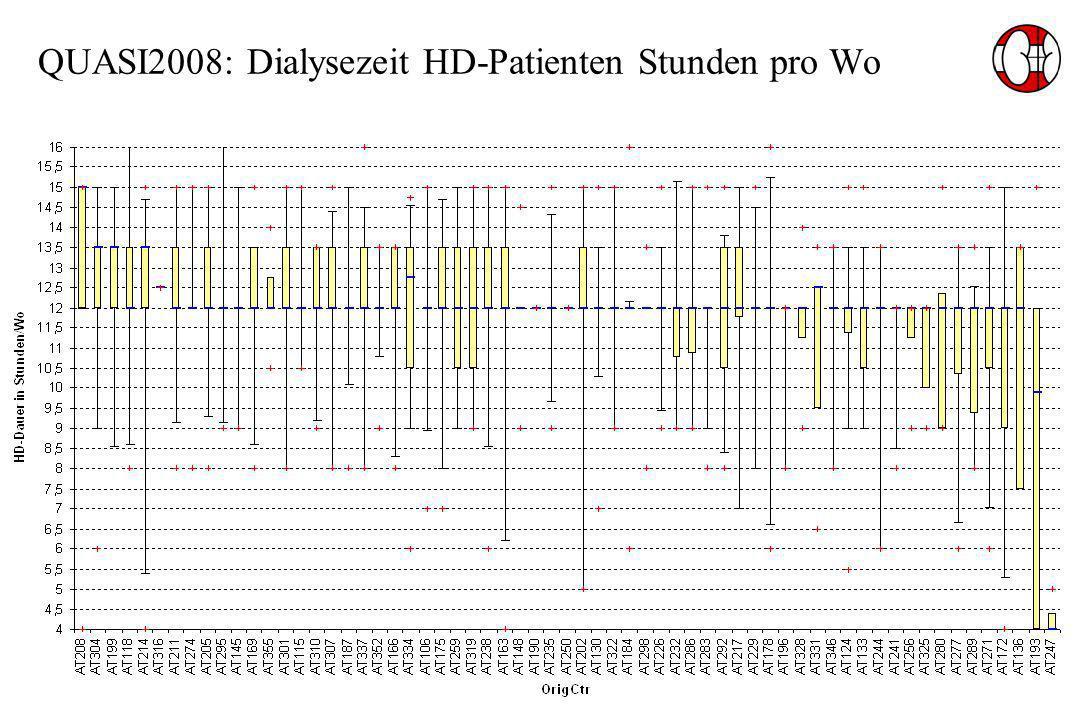 QUASI2008: Dialysezeit HD-Patienten Stunden pro Wo