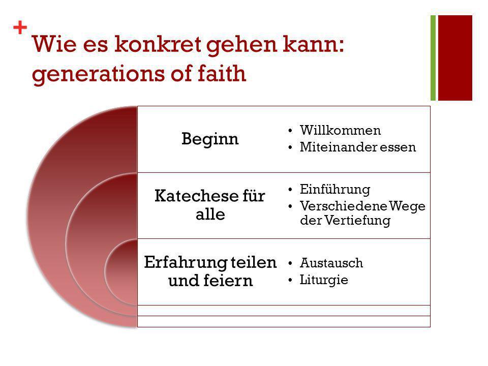 + Wie es konkret gehen kann: generations of faith Beginn Katechese für alle Erfahrung teilen und feiern Willkommen Miteinander essen Einführung Verschiedene Wege der Vertiefung Austausch Liturgie