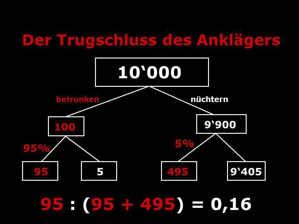 Der Trugschluss des Anklägers 10000 100 9900 betrunkennüchtern 9554959405 95 : (95 + 495) = 0,16 5% 95%
