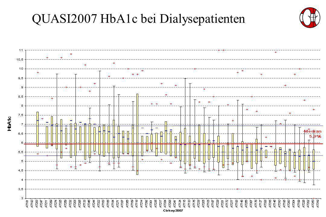 QUASI2007 HbA1c bei Dialysepatienten