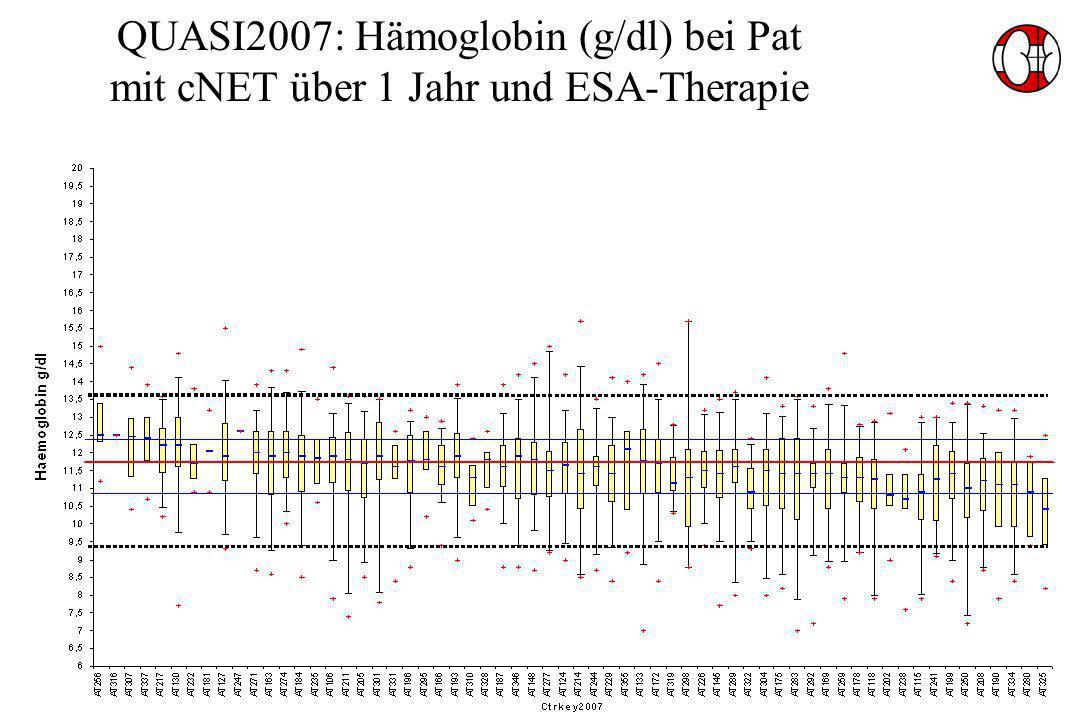 QUASI2007: Hämoglobin (g/dl) bei Pat mit cNET über 1 Jahr und ESA-Therapie