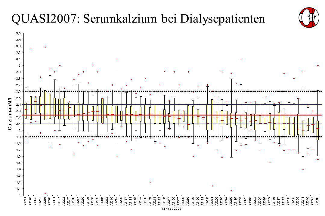 QUASI2007: Serumkalzium bei Dialysepatienten