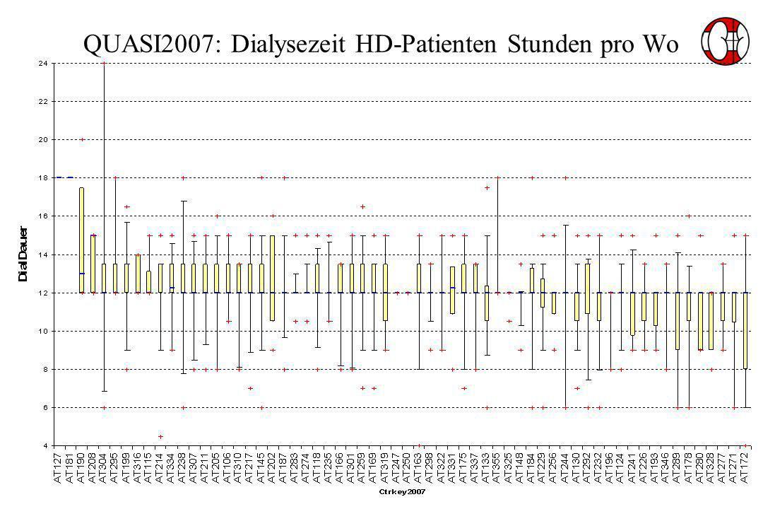 QUASI2007: Dialysezeit HD-Patienten Stunden pro Wo