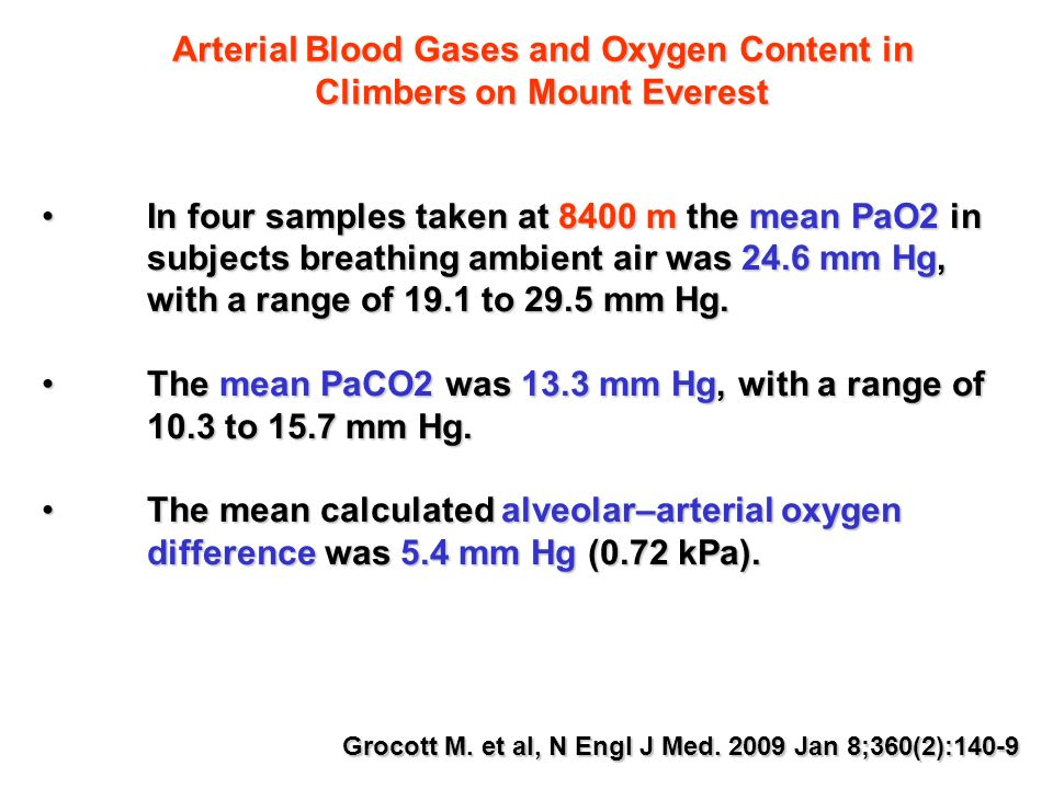 Grocott M. et al, N Engl J Med. 2009 Jan 8;360(2):140-9 Arterial Blood Gases and Oxygen Content in Climbers on Mount Everest In four samples taken at