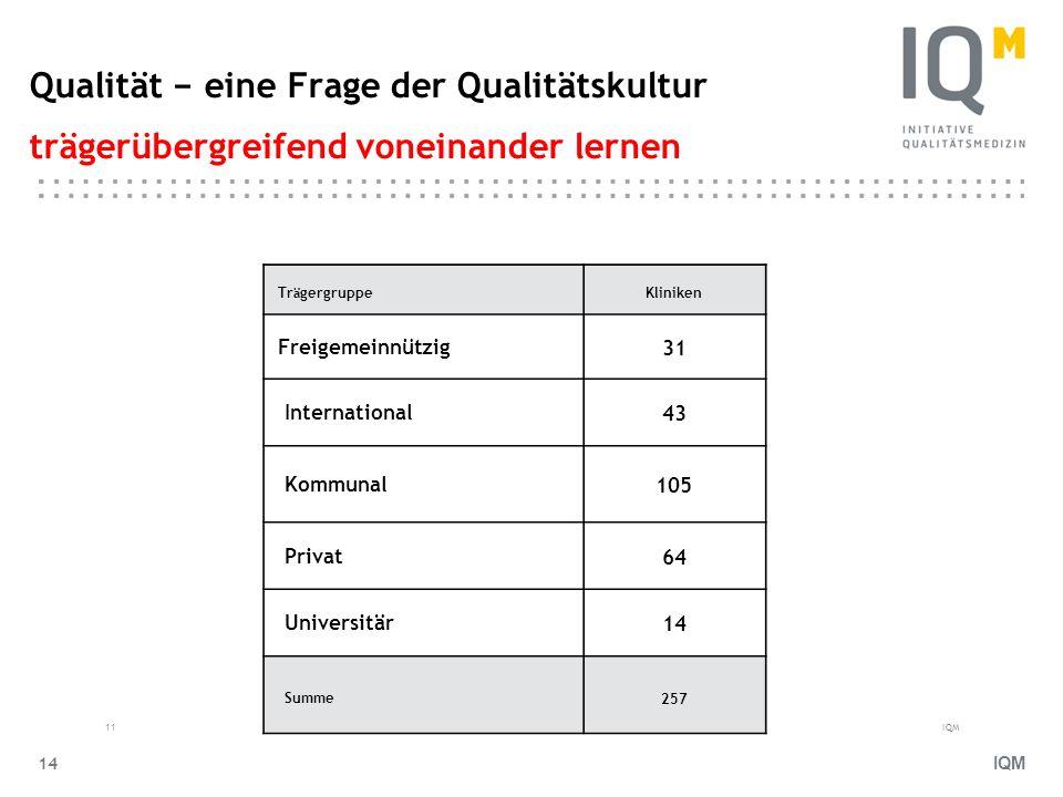 IQM 14 Qualität eine Frage der Qualitätskultur trägerübergreifend voneinander lernen Tr ä gergruppeKliniken Freigemeinnützig 31 International 43 Kommu