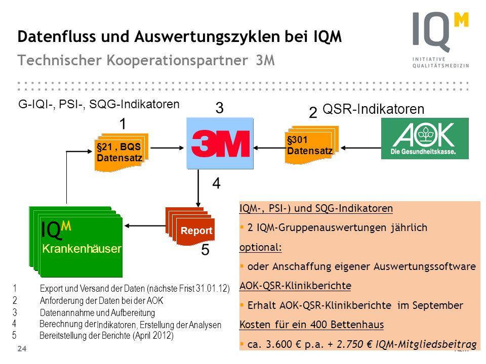 IQM 24 Datenfluss und Auswertungszyklen bei IQM Technischer Kooperationspartner 3M QSR-Indikatoren 1Export und Versand der Daten (nächste Frist 31.01.