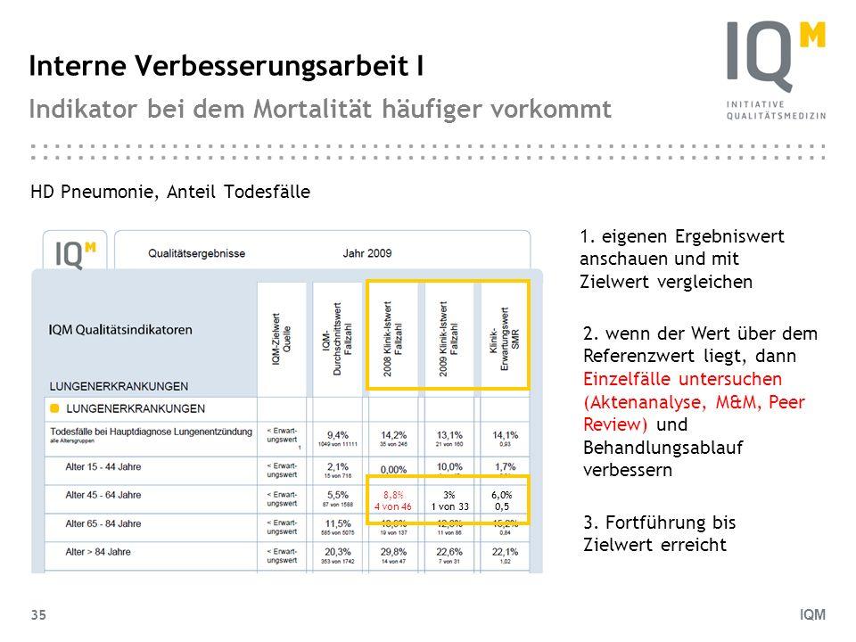 IQM 35 Interne Verbesserungsarbeit I Indikator bei dem Mortalität häufiger vorkommt HD Pneumonie, Anteil Todesfälle 1. eigenen Ergebniswert anschauen