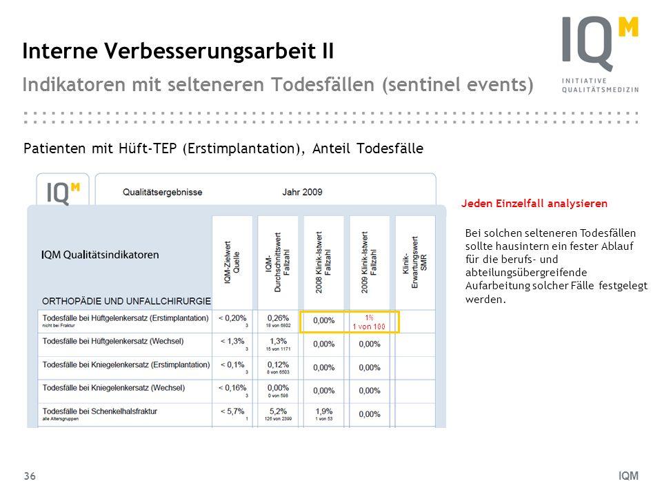 IQM 36 Interne Verbesserungsarbeit II Indikatoren mit selteneren Todesfällen (sentinel events) Patienten mit Hüft-TEP (Erstimplantation), Anteil Todes