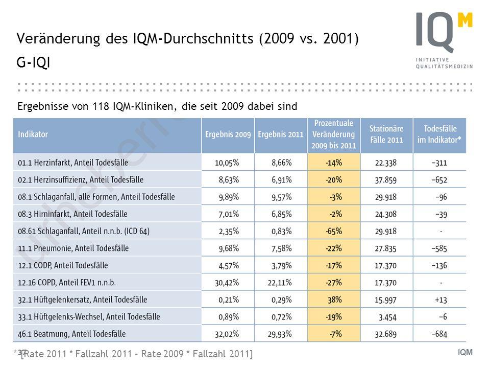 IQM 37 Veränderung des IQM-Durchschnitts (2009 vs. 2001) G-IQI Ergebnisse von 118 IQM-Kliniken, die seit 2009 dabei sind I * [Rate 2011 * Fallzahl 201