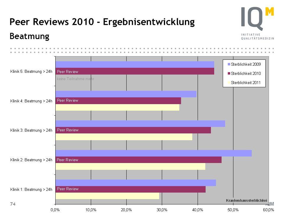 IQM 74 Peer Reviews 2010 - Ergebnisentwicklung Beatmung