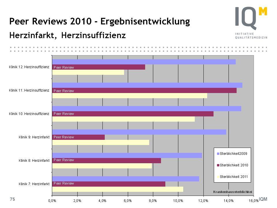 IQM 75 Peer Reviews 2010 - Ergebnisentwicklung Herzinfarkt, Herzinsuffizienz