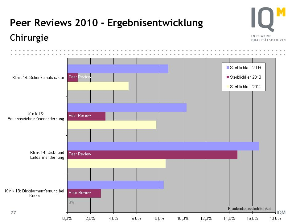 IQM 77 Peer Reviews 2010 - Ergebnisentwicklung Chirurgie