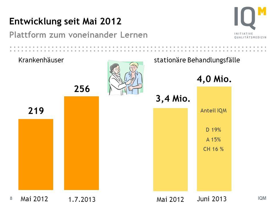 IQM 8 Entwicklung seit Mai 2012 Plattform zum voneinander Lernen stationäre Behandlungsfälle 3,4 Mio. Mai 2012 219 Krankenhäuser Mai 2012 256 1.7.2013