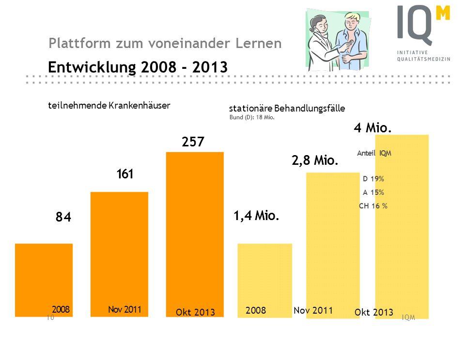 IQM stationäre Behandlungsfälle Bund (D): 18 Mio. teilnehmende Krankenhäuser 10 IQM 2008 Nov 2011 Okt 2013 2008 Nov 2011 Entwicklung 2008 - 2013 4 Mio