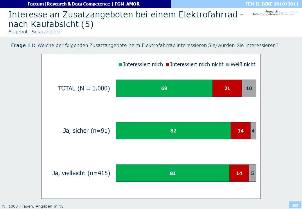 FEM EL BIKE 2010/2011Factum|Research & Data Competence | FGM-AMOR 102 Interesse an Zusatzangeboten bei einem Elektrofahrrad - nach Kaufabsicht (5) Ang