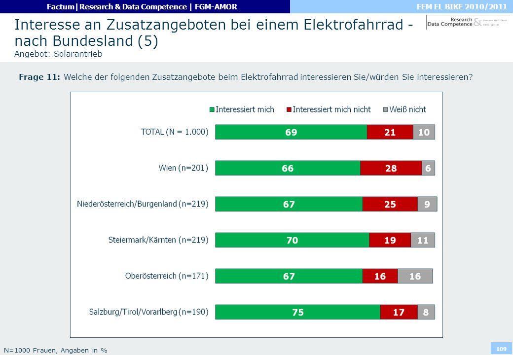 FEM EL BIKE 2010/2011Factum|Research & Data Competence | FGM-AMOR 109 Interesse an Zusatzangeboten bei einem Elektrofahrrad - nach Bundesland (5) Ange
