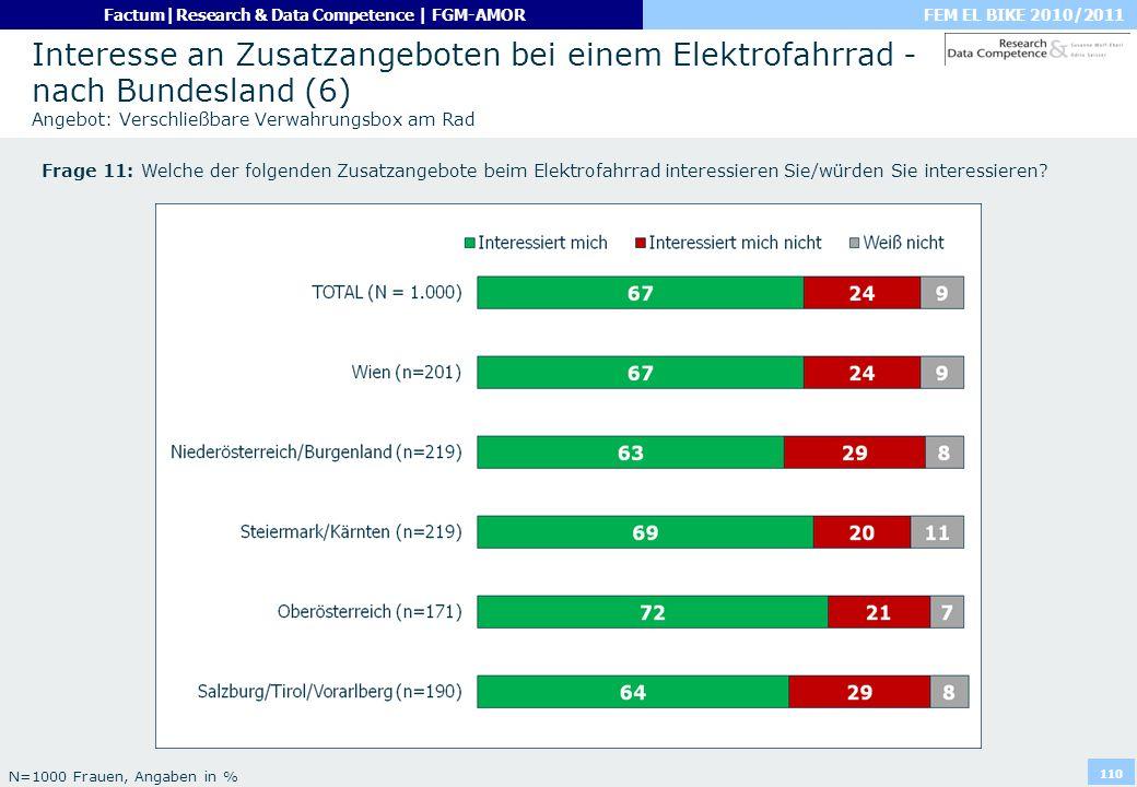 FEM EL BIKE 2010/2011Factum|Research & Data Competence | FGM-AMOR 110 Interesse an Zusatzangeboten bei einem Elektrofahrrad - nach Bundesland (6) Ange