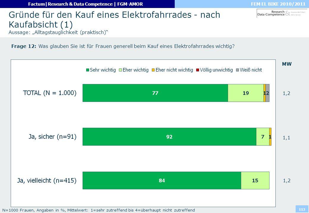 FEM EL BIKE 2010/2011Factum|Research & Data Competence | FGM-AMOR 113 Gründe für den Kauf eines Elektrofahrrades - nach Kaufabsicht (1) Aussage: Allta
