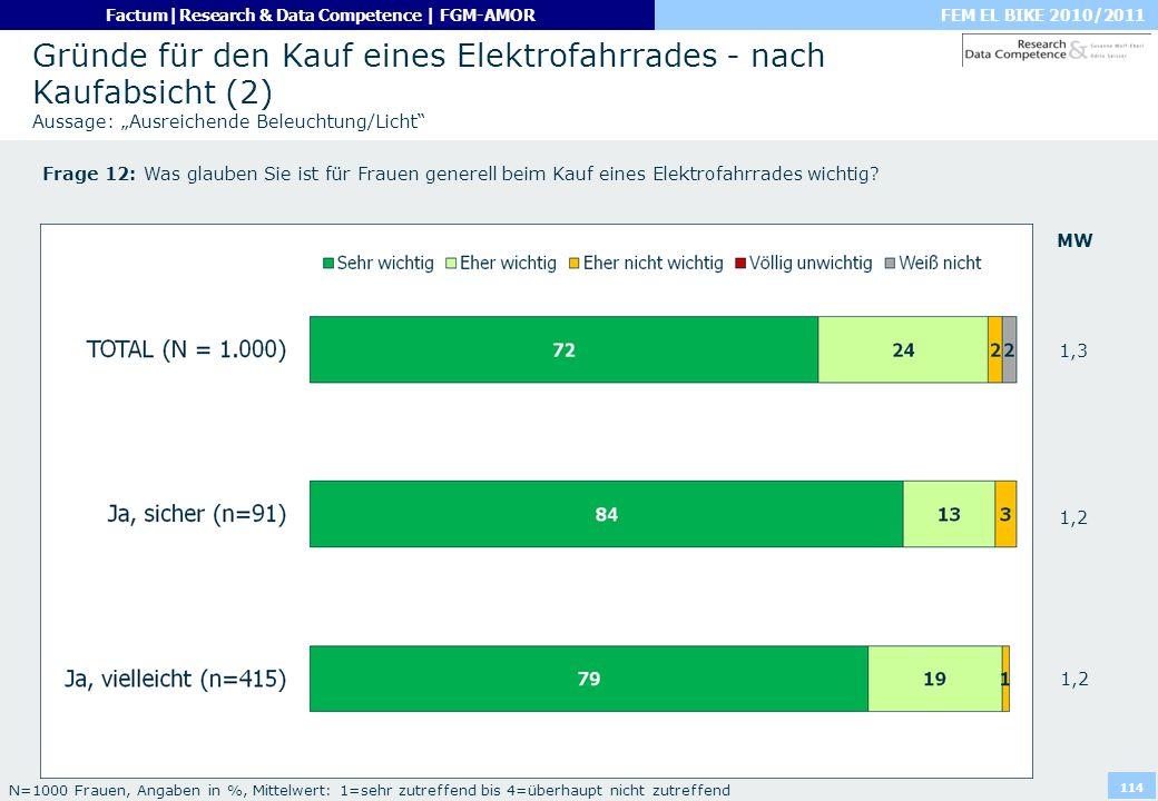 FEM EL BIKE 2010/2011Factum|Research & Data Competence | FGM-AMOR 114 Gründe für den Kauf eines Elektrofahrrades - nach Kaufabsicht (2) Aussage: Ausre