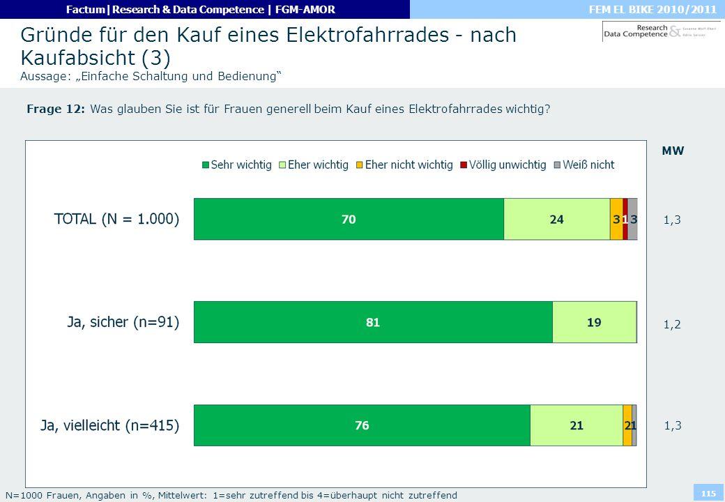 FEM EL BIKE 2010/2011Factum|Research & Data Competence | FGM-AMOR 115 Gründe für den Kauf eines Elektrofahrrades - nach Kaufabsicht (3) Aussage: Einfa