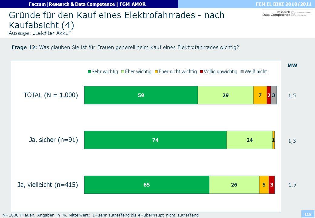FEM EL BIKE 2010/2011Factum|Research & Data Competence | FGM-AMOR 116 Gründe für den Kauf eines Elektrofahrrades - nach Kaufabsicht (4) Aussage: Leich