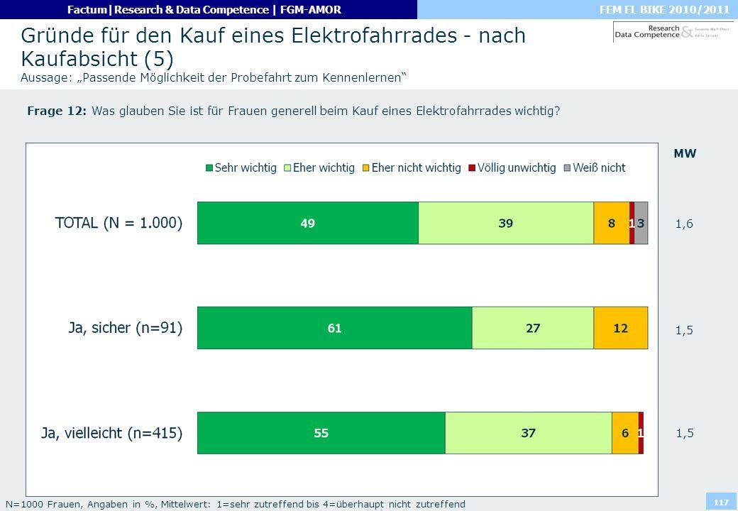 FEM EL BIKE 2010/2011Factum|Research & Data Competence | FGM-AMOR 117 Gründe für den Kauf eines Elektrofahrrades - nach Kaufabsicht (5) Aussage: Passe