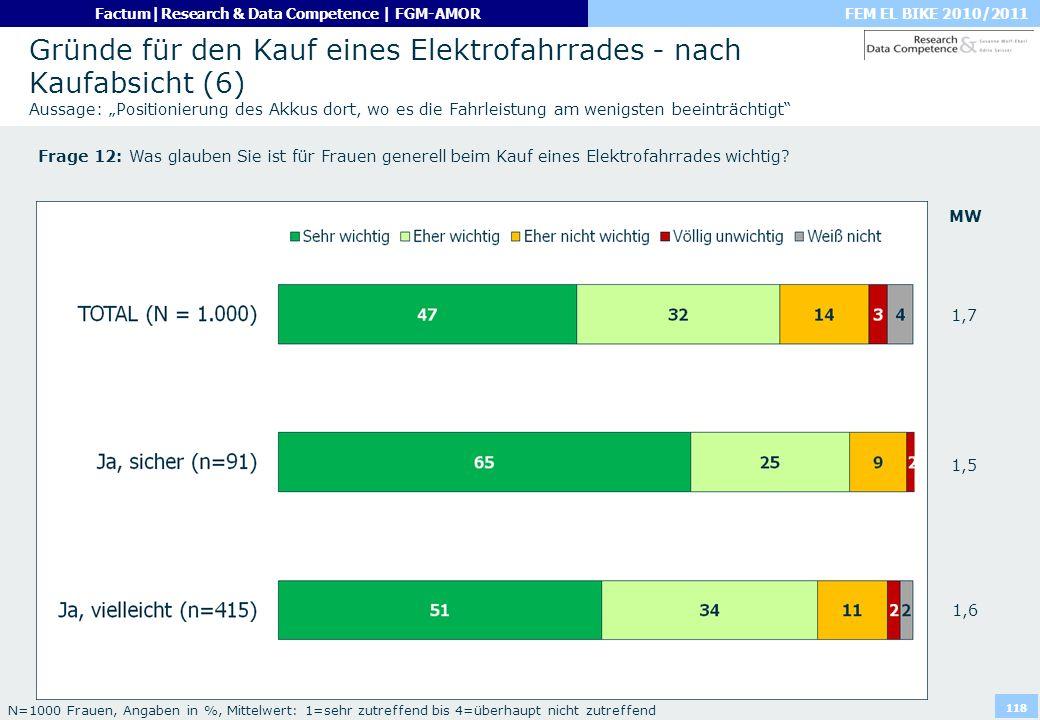 FEM EL BIKE 2010/2011Factum|Research & Data Competence | FGM-AMOR 118 Gründe für den Kauf eines Elektrofahrrades - nach Kaufabsicht (6) Aussage: Posit