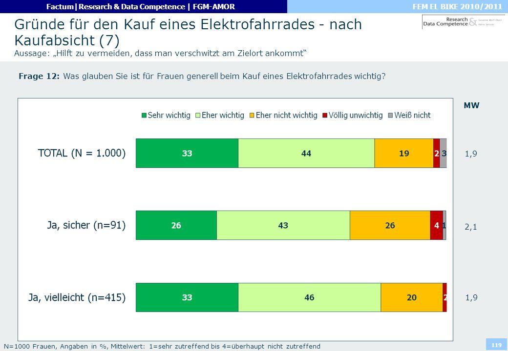 FEM EL BIKE 2010/2011Factum|Research & Data Competence | FGM-AMOR 119 Gründe für den Kauf eines Elektrofahrrades - nach Kaufabsicht (7) Aussage: Hilft