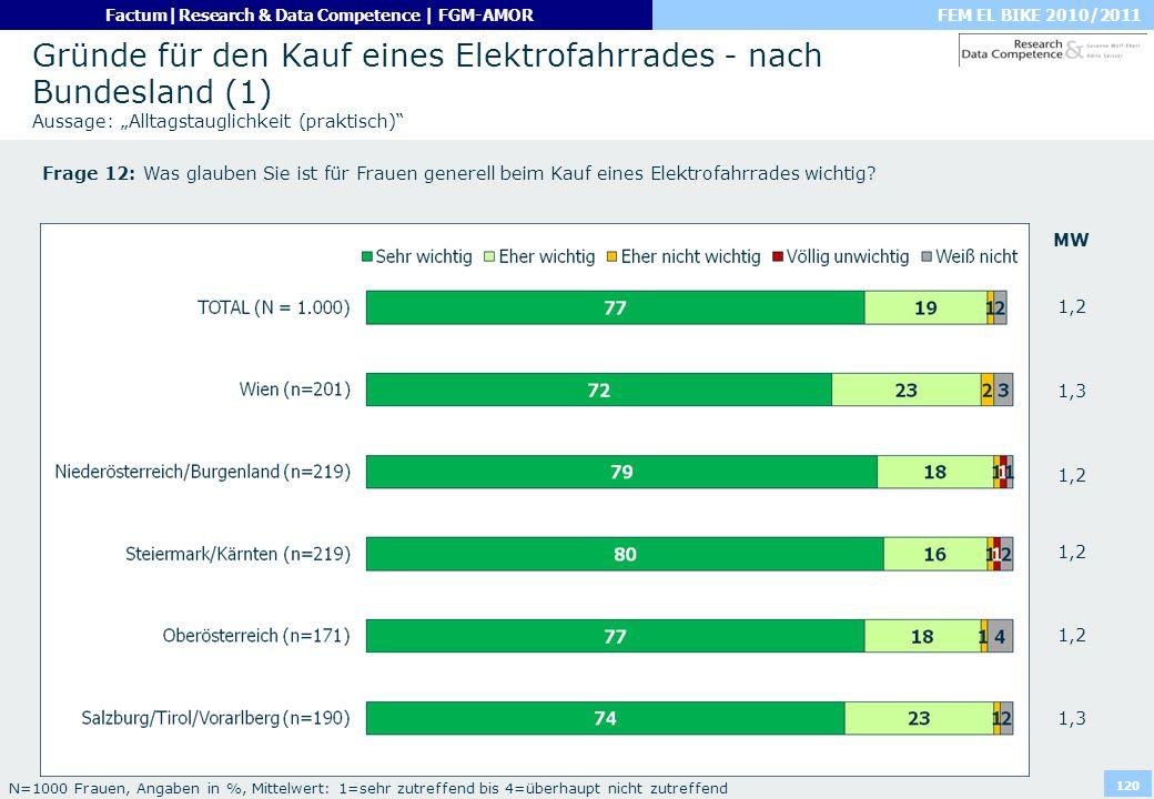 FEM EL BIKE 2010/2011Factum|Research & Data Competence | FGM-AMOR 120 Gründe für den Kauf eines Elektrofahrrades - nach Bundesland (1) Aussage: Alltag