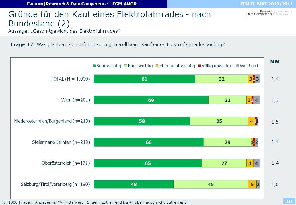 FEM EL BIKE 2010/2011Factum|Research & Data Competence | FGM-AMOR 121 Gründe für den Kauf eines Elektrofahrrades - nach Bundesland (2) Aussage: Gesamt