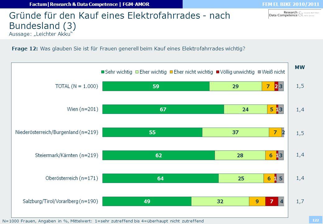 FEM EL BIKE 2010/2011Factum|Research & Data Competence | FGM-AMOR 122 Gründe für den Kauf eines Elektrofahrrades - nach Bundesland (3) Aussage: Leicht