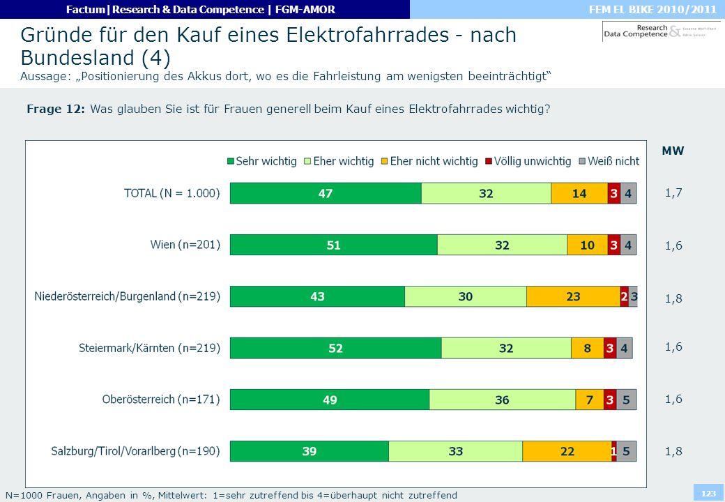 FEM EL BIKE 2010/2011Factum|Research & Data Competence | FGM-AMOR 123 Gründe für den Kauf eines Elektrofahrrades - nach Bundesland (4) Aussage: Positi