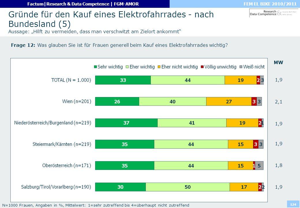 FEM EL BIKE 2010/2011Factum|Research & Data Competence | FGM-AMOR 124 Gründe für den Kauf eines Elektrofahrrades - nach Bundesland (5) Aussage: Hilft