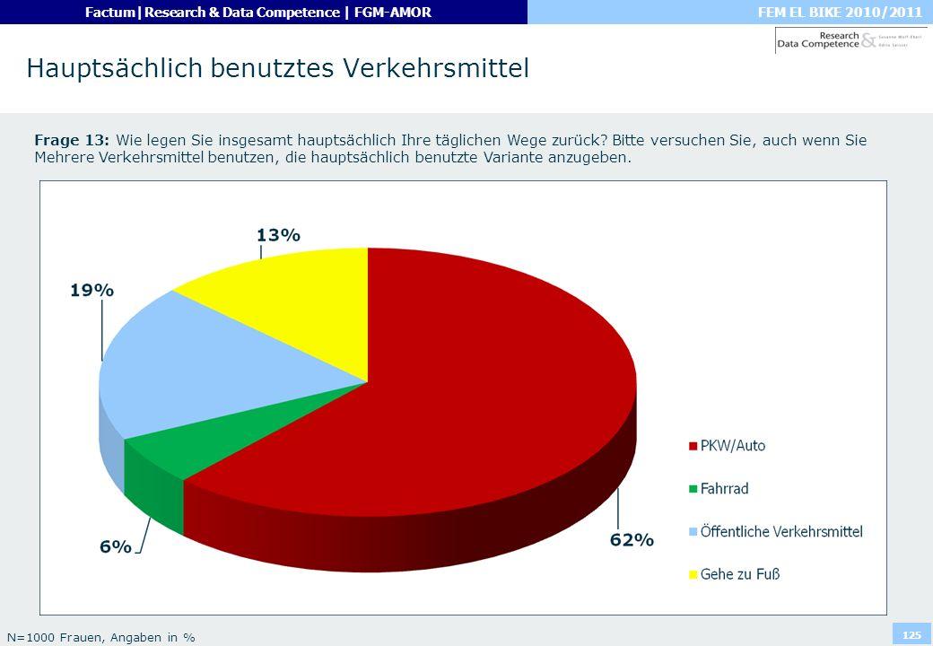 FEM EL BIKE 2010/2011Factum|Research & Data Competence | FGM-AMOR 125 Hauptsächlich benutztes Verkehrsmittel Frage 13: Wie legen Sie insgesamt hauptsä