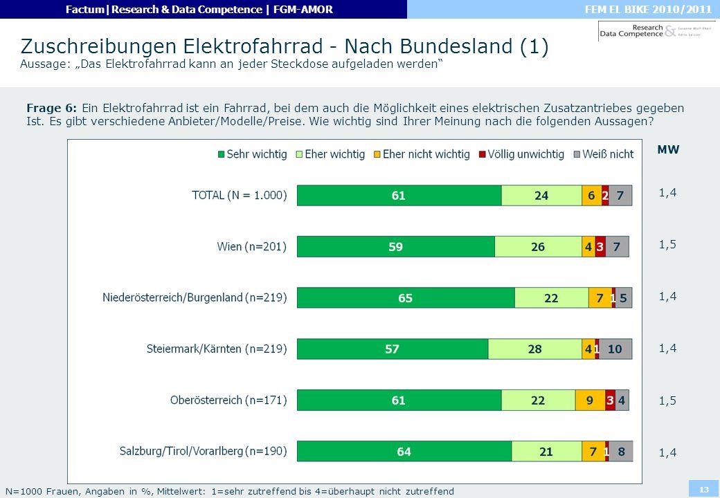FEM EL BIKE 2010/2011Factum|Research & Data Competence | FGM-AMOR 13 Zuschreibungen Elektrofahrrad - Nach Bundesland (1) Aussage: Das Elektrofahrrad k