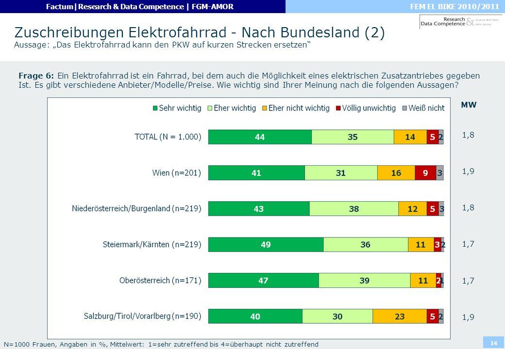 FEM EL BIKE 2010/2011Factum|Research & Data Competence | FGM-AMOR 14 Zuschreibungen Elektrofahrrad - Nach Bundesland (2) Aussage: Das Elektrofahrrad k